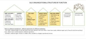 silo structure of banks