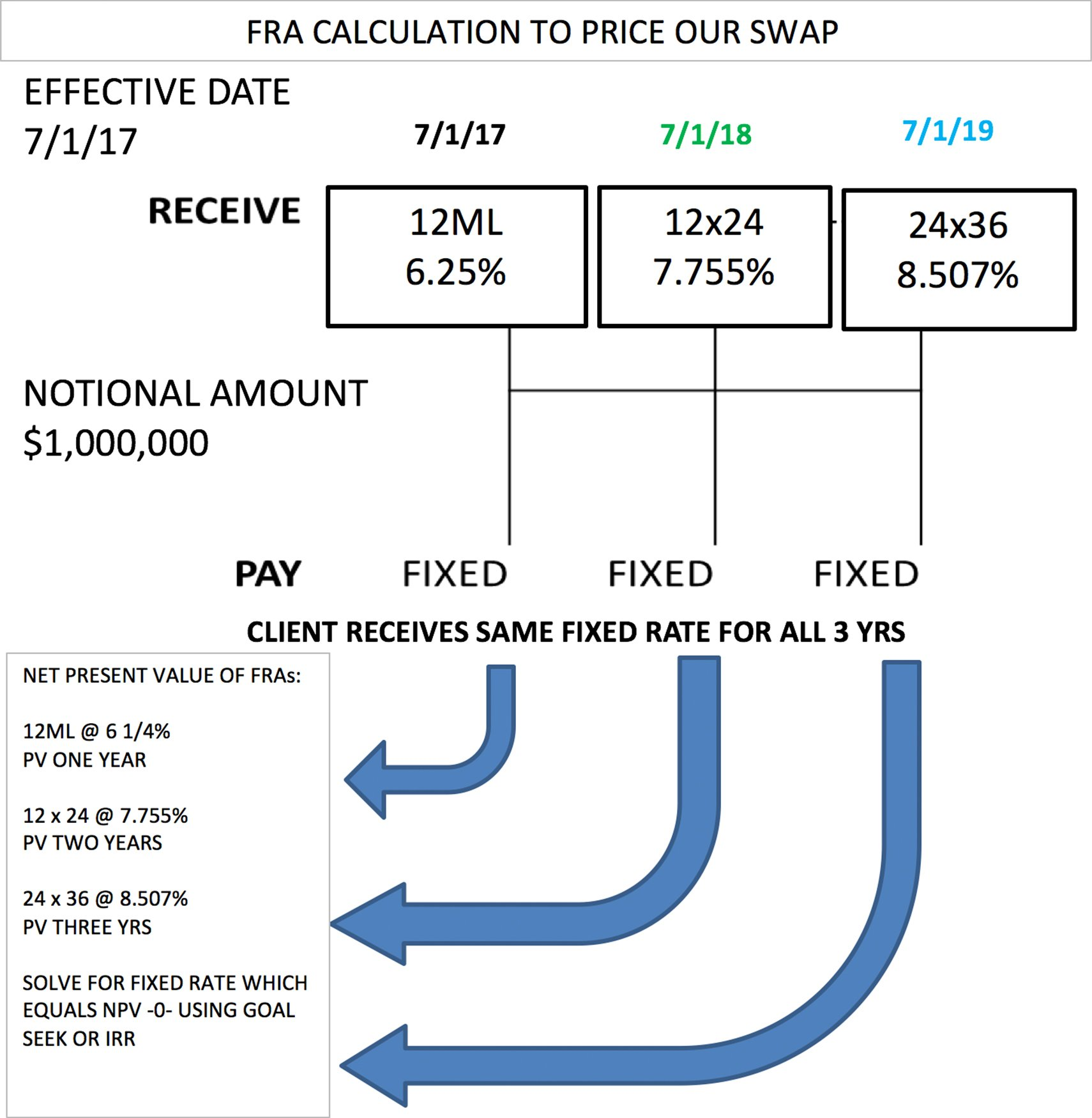 Derivative Products Mh Derivatives Financial Education For