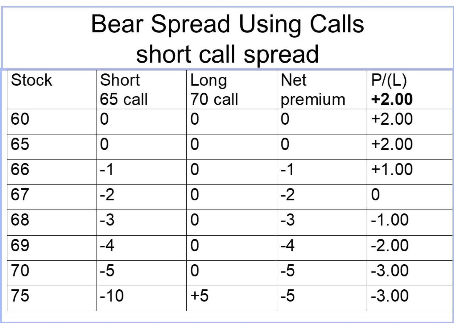 INTRINSIC 65-70 short call SPD