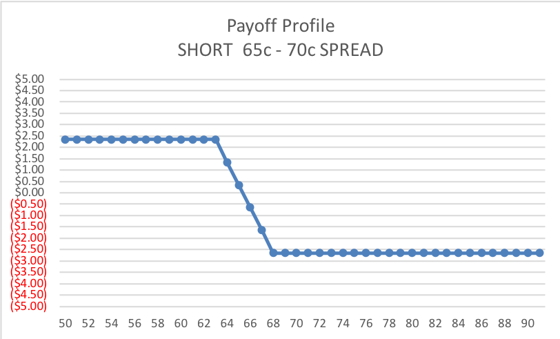 INTRINSIC 65-70 short call SPD Payoff Profile