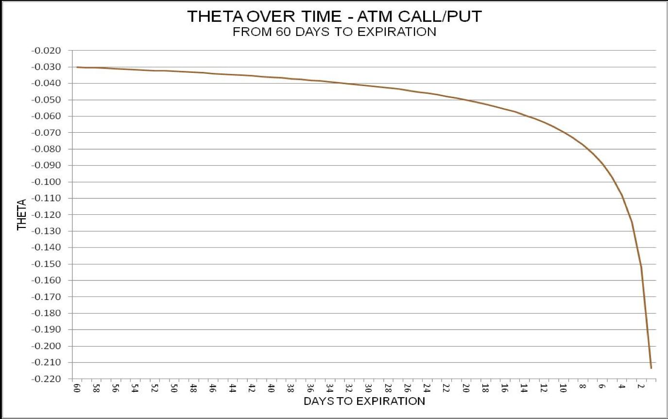 Theta Over Time
