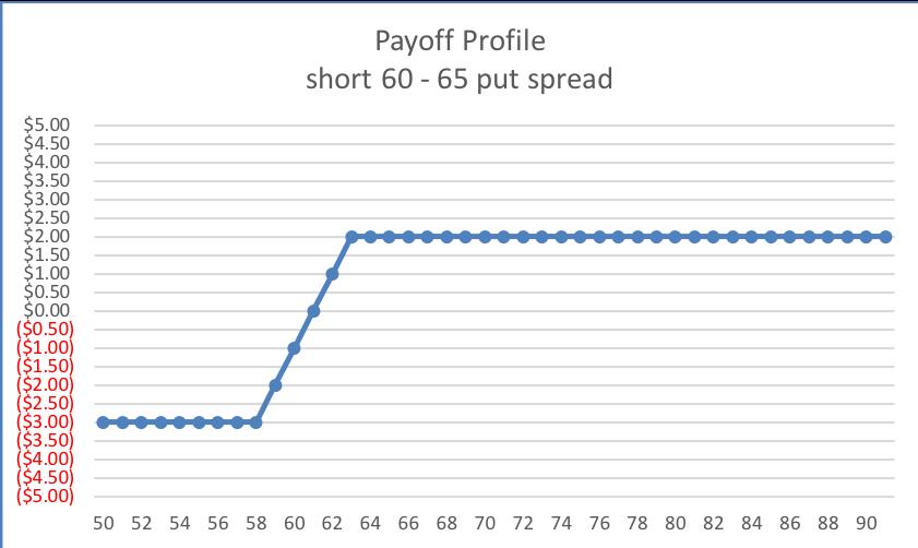 INTRINSIC 60-65 short put SPD Payoff Profile
