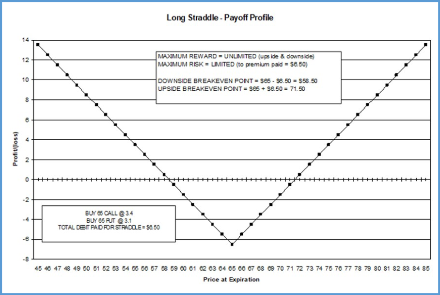 INTRINSIC long 65 strdl Payoff Profile