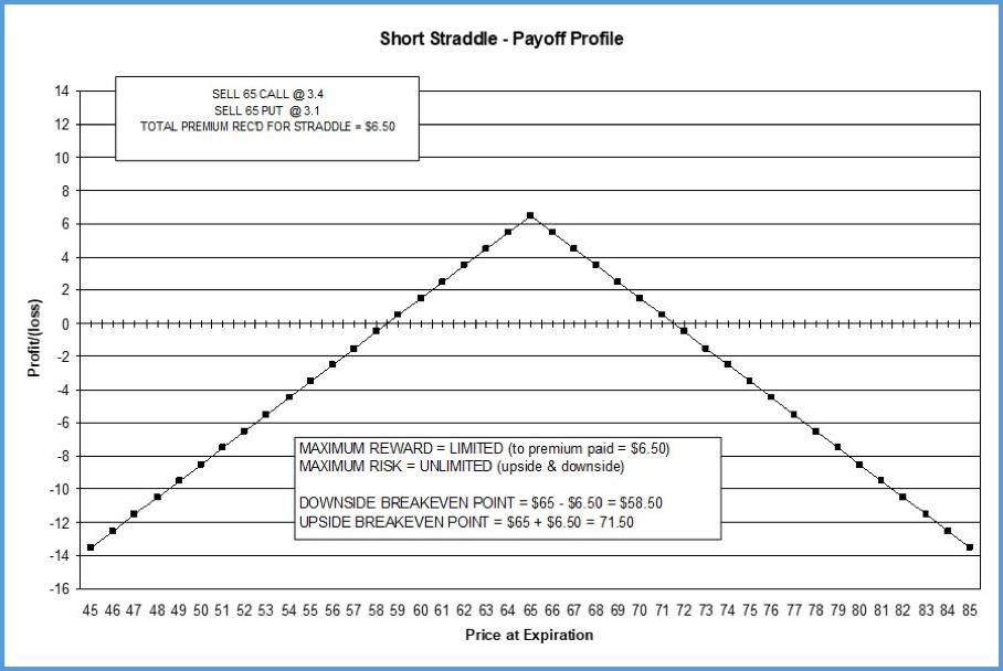 INTRINSIC short 65 strdl Payoff Profile