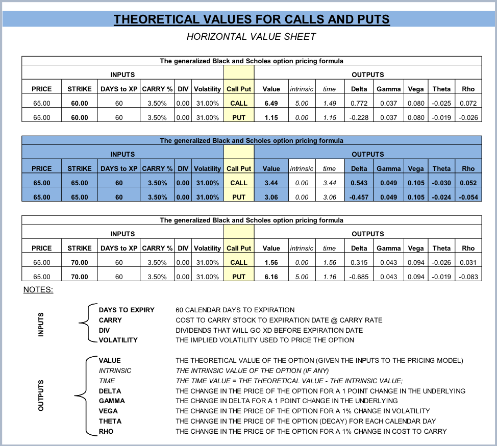 Theoretical Values For Calls and Puts