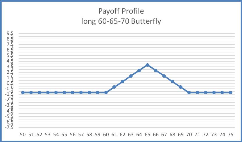LONG 60-65-70 BUTTERFLY