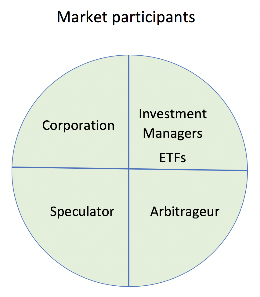 Market Participants: Corporations - Investment Managers ETFs - Speculator - Arbitrageur