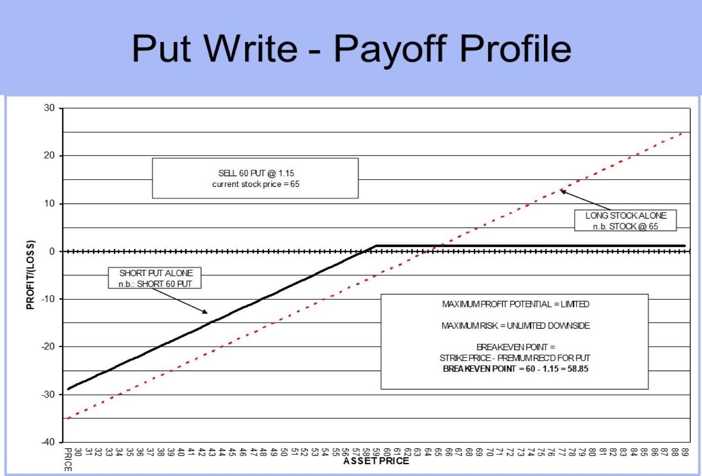PUT WRITE Payoff Profile