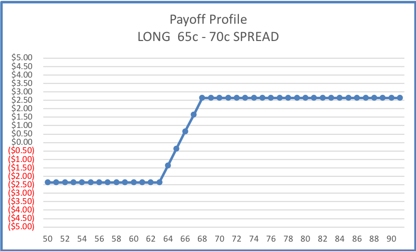 INTRNSIC 65-70 long call SPD Payoff Profile