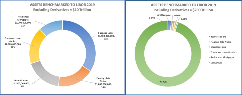 ASSETS BENCHMARKED TO LIBOR 2019